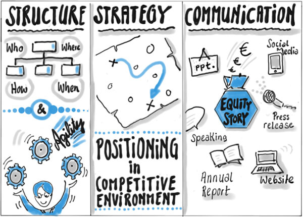 Structure - Strategy - Communication